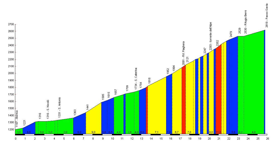 Altimetrie passo gavia